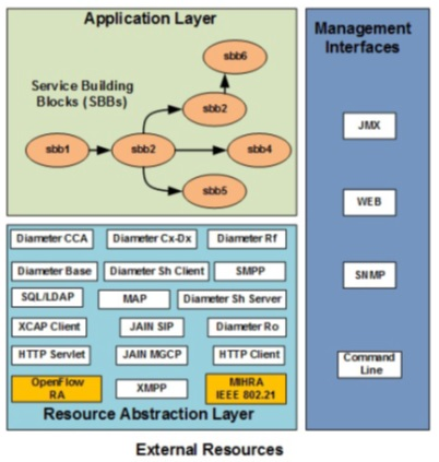 Carrier-grade softwaRE DEfined Networking Control